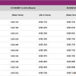 Bảng giá vé khuyến mại khởi hành từ Hà Nội