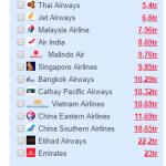 Bảng giá vé đi Ấn Độ từ giá vé thấp nhất cho tới cao nhất