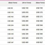 Giá vé máy bay từ Malindo Air từ Hà Nội